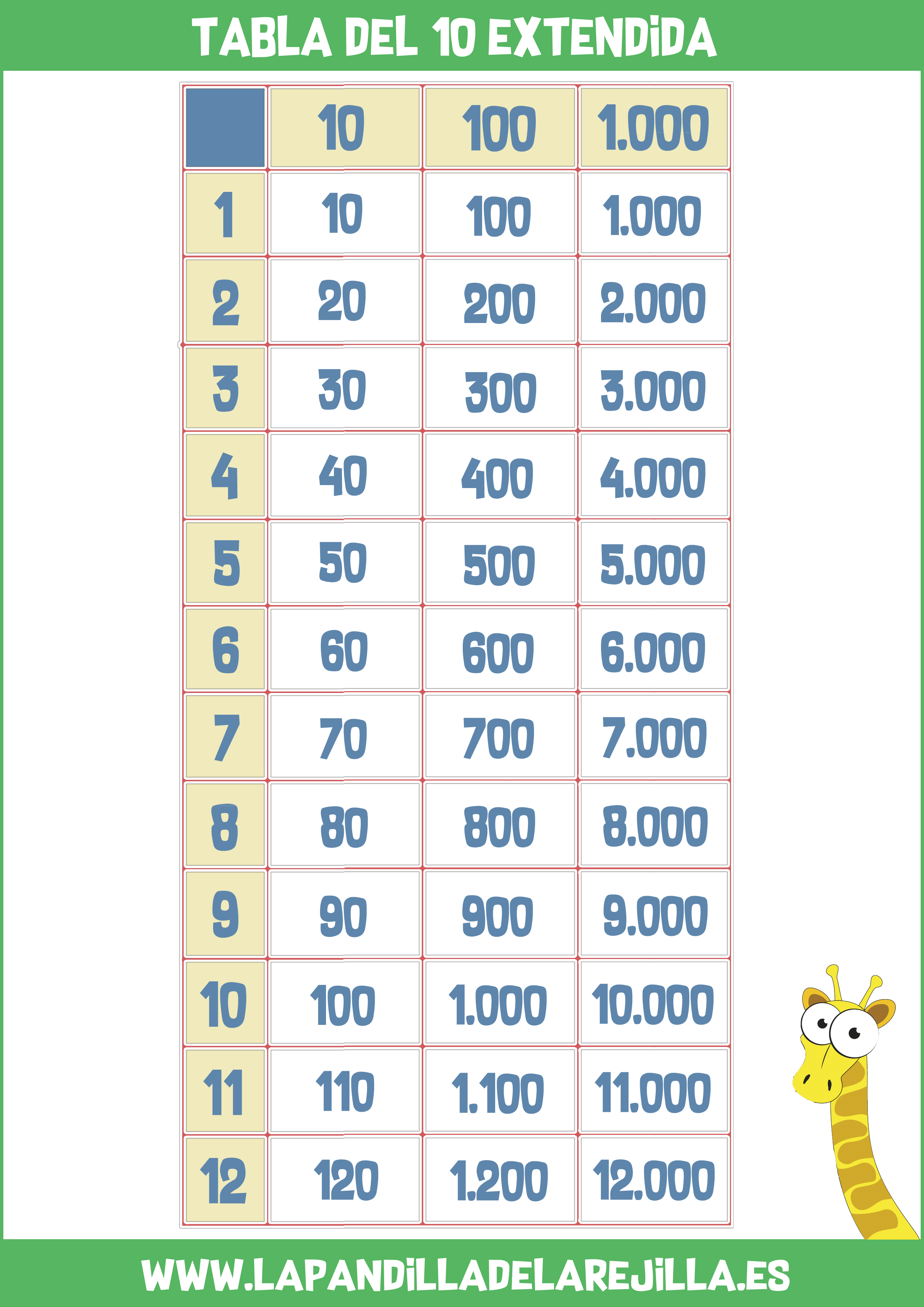 Tabla de Multiplicar Extendida 10