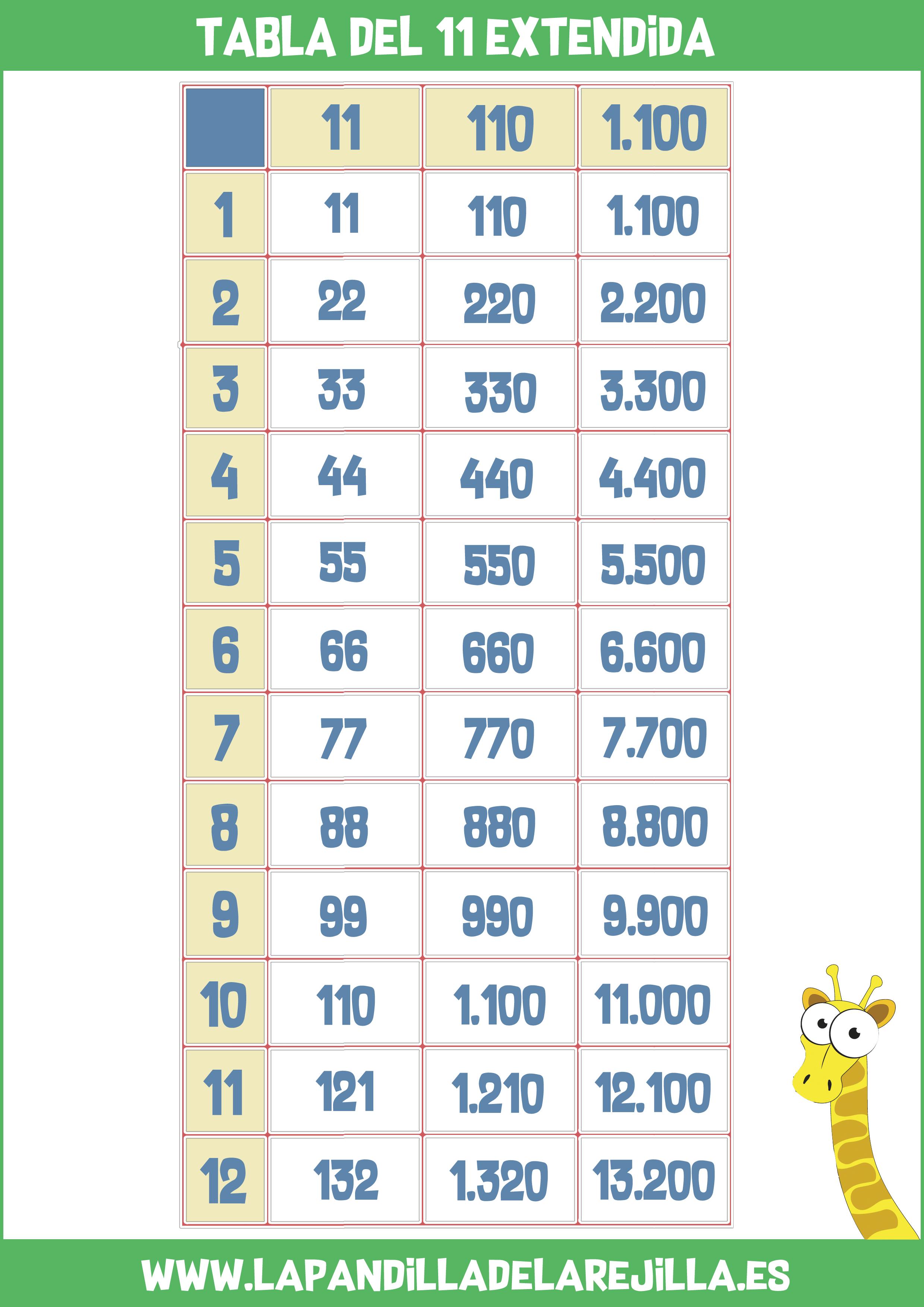 Tabla de Multiplicar Extendida 11