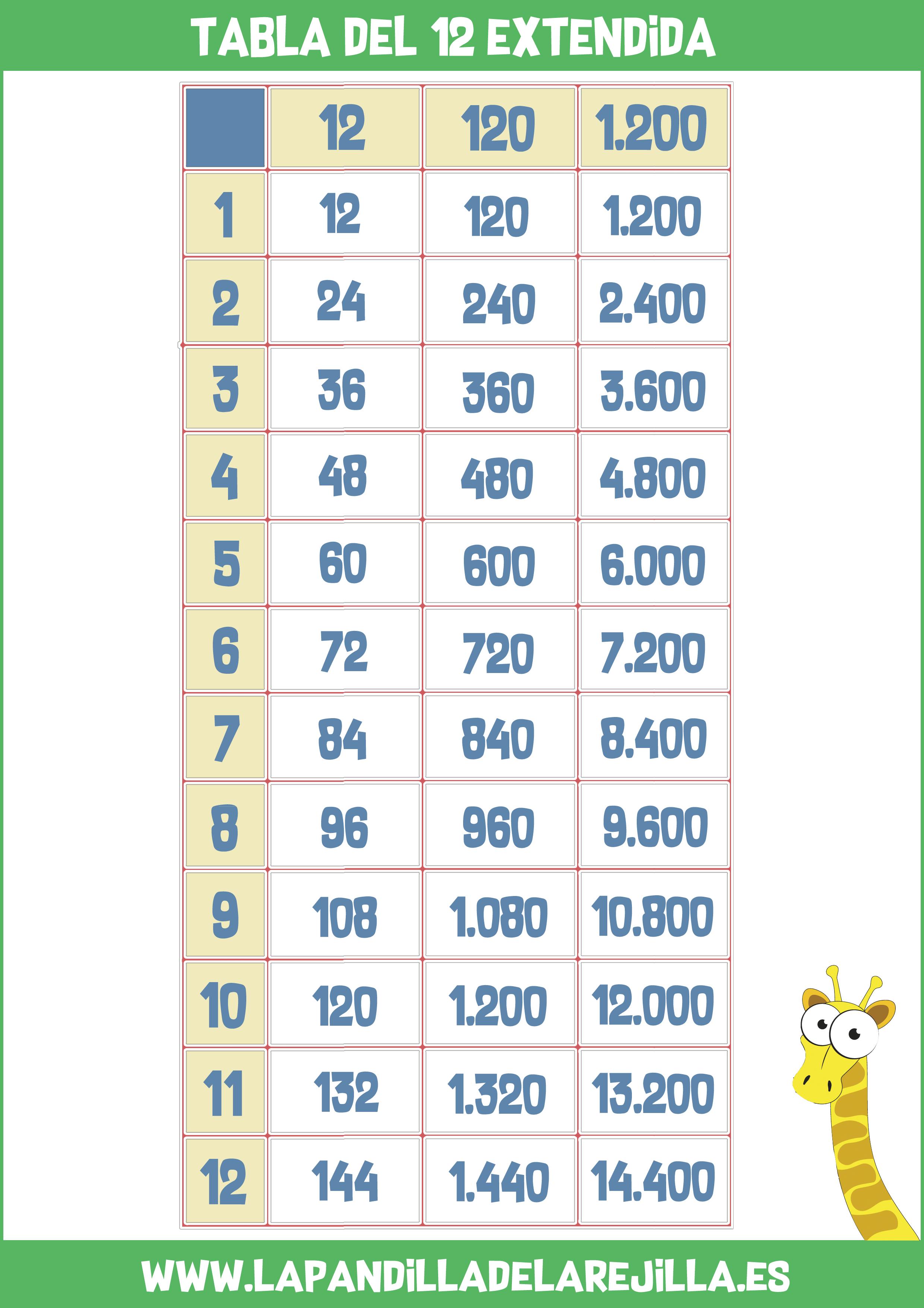 Tabla de Multiplicar Extendida 12