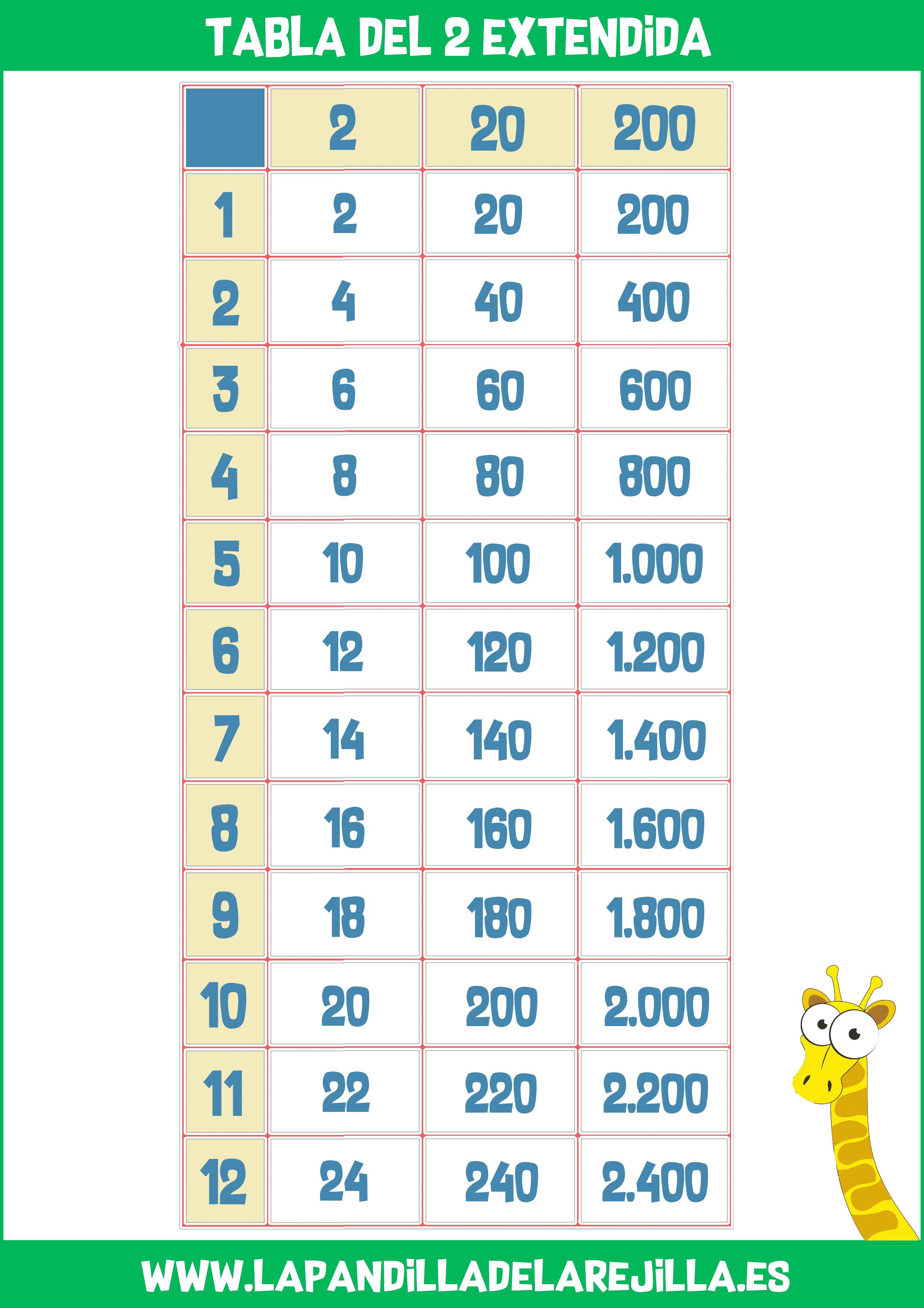 Tabla Multiplicar Extendida 2