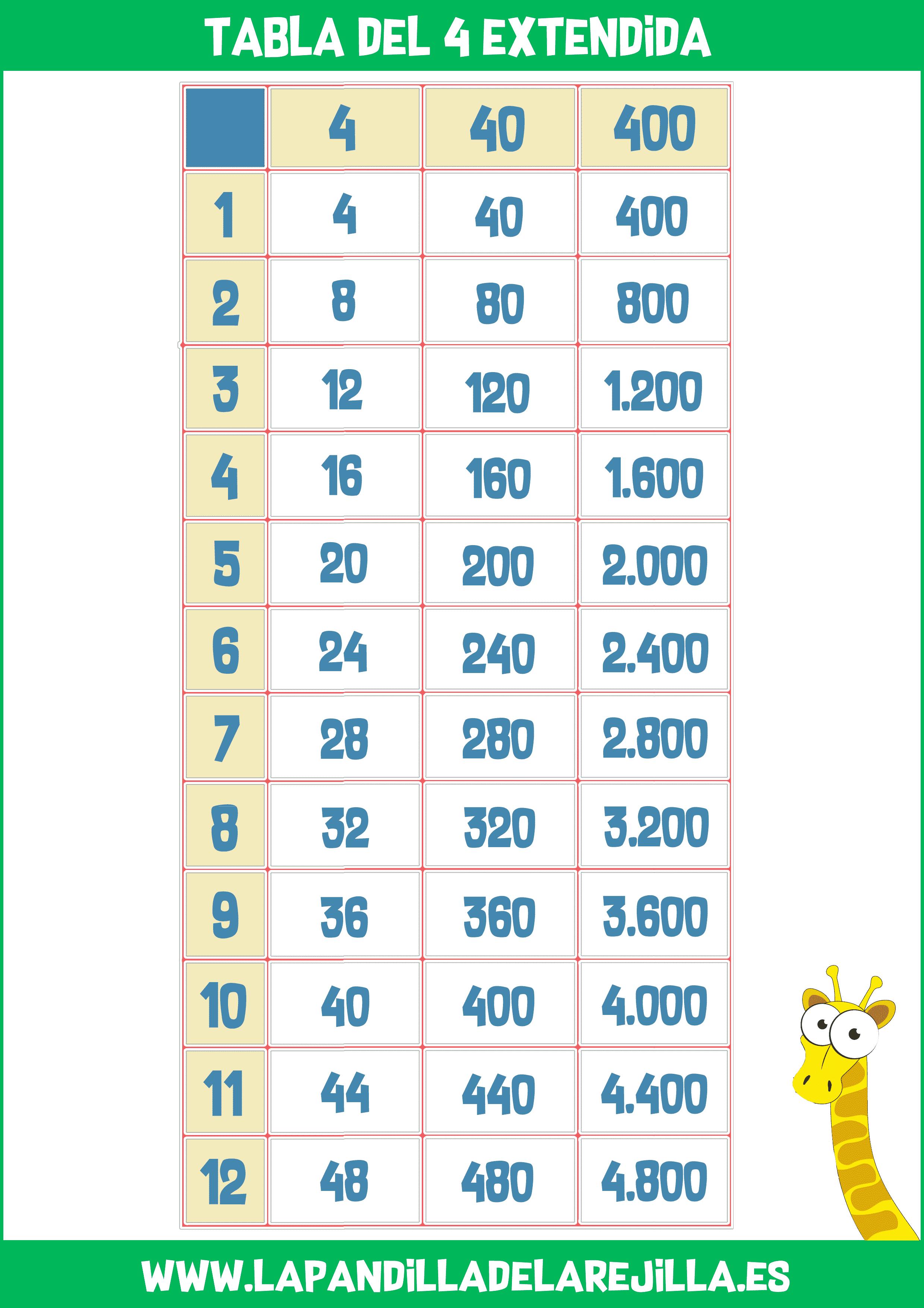 Tabla de Multiplicar Extendida 4