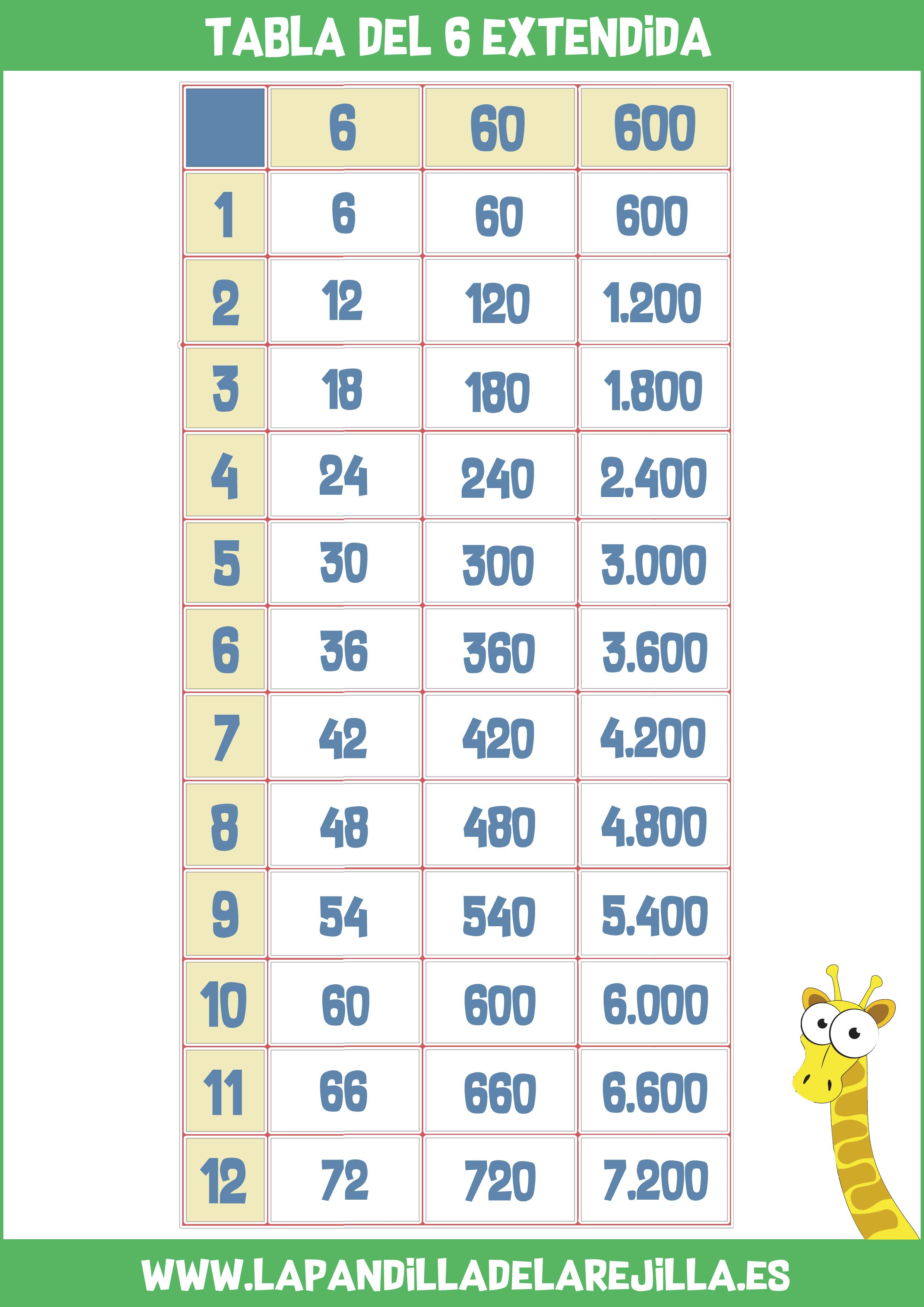 Tabla de Multiplicar Extendida 6