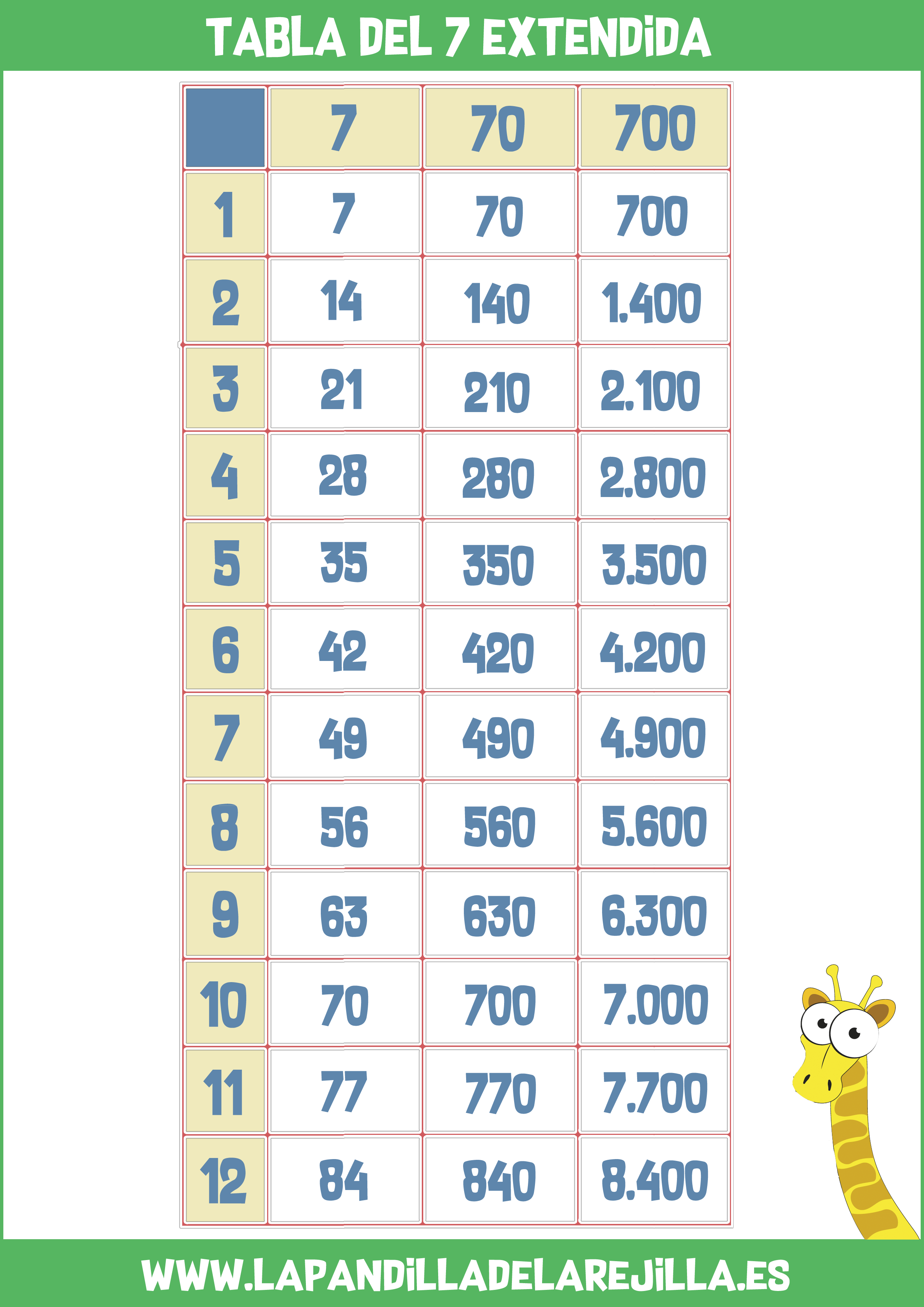 Tabla de Multiplicar Extendida 7