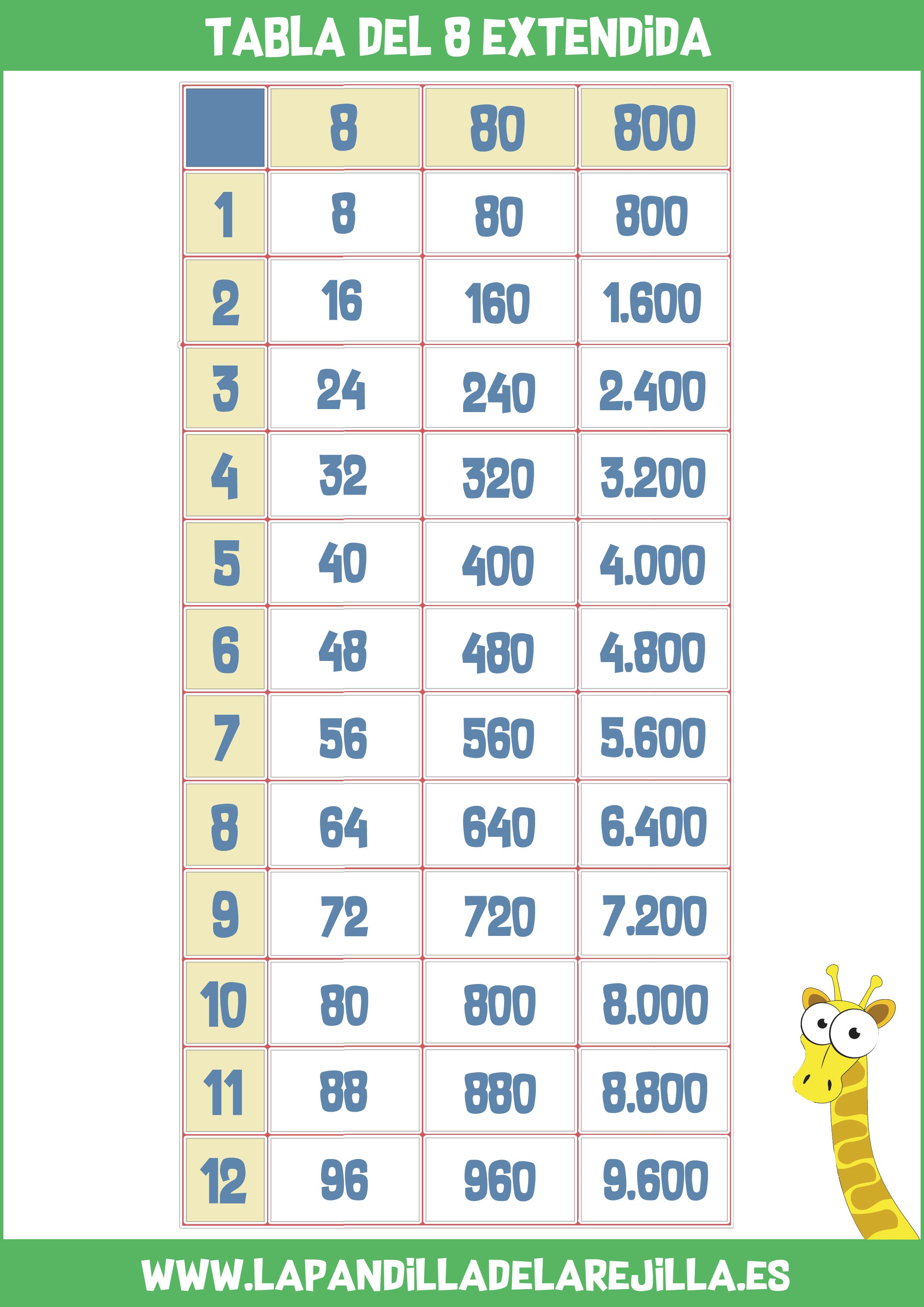 Tabla de Multiplicar Extendida 8