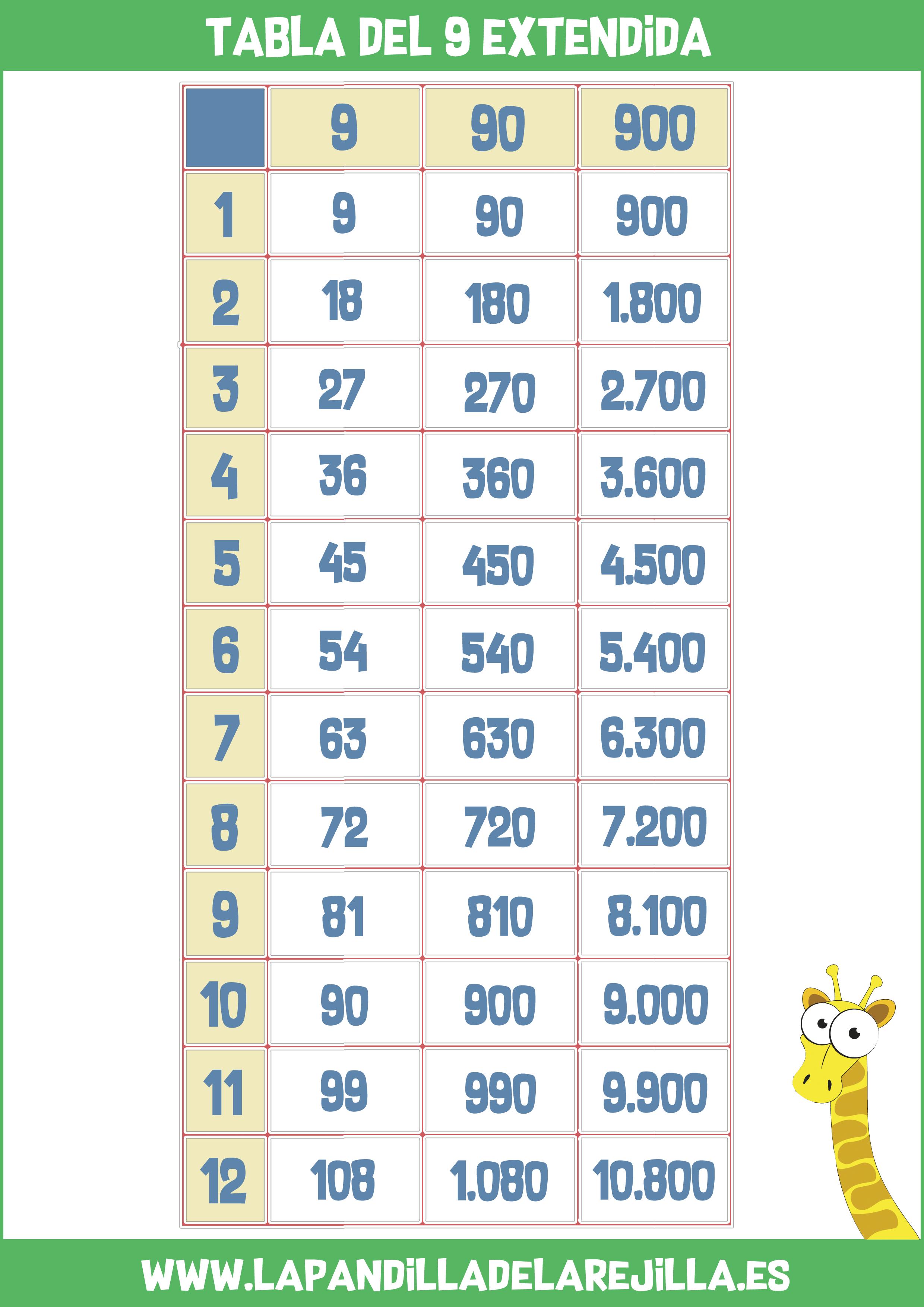 Tabla de Multiplicar Extendida 9