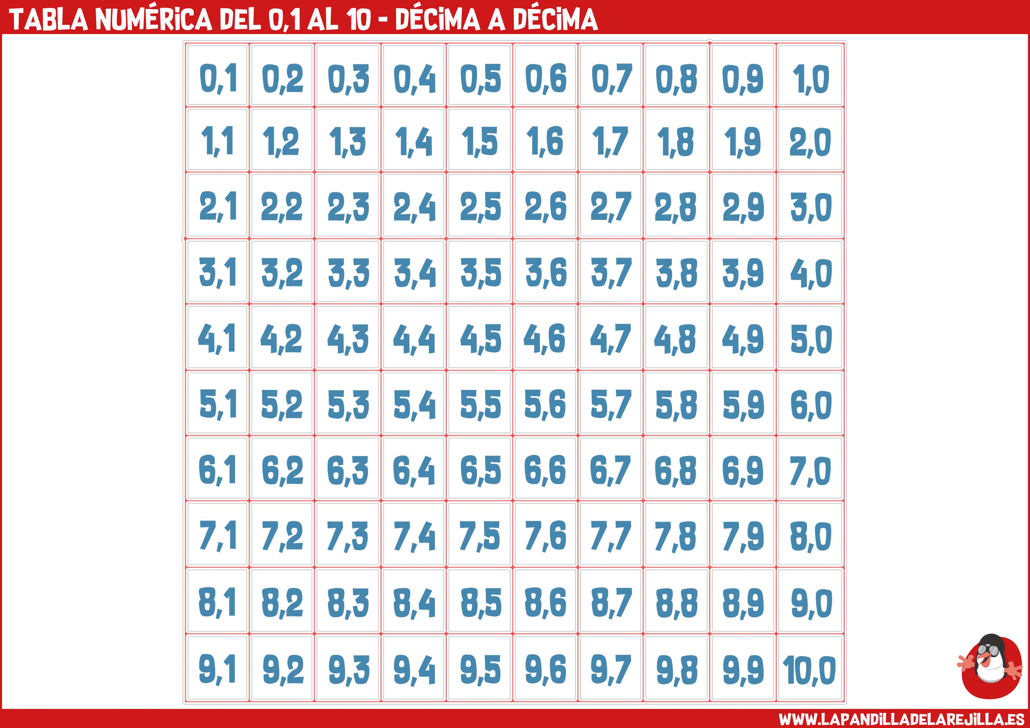 Tabla Numerica del 0,1 al 10 - Decima a Decima