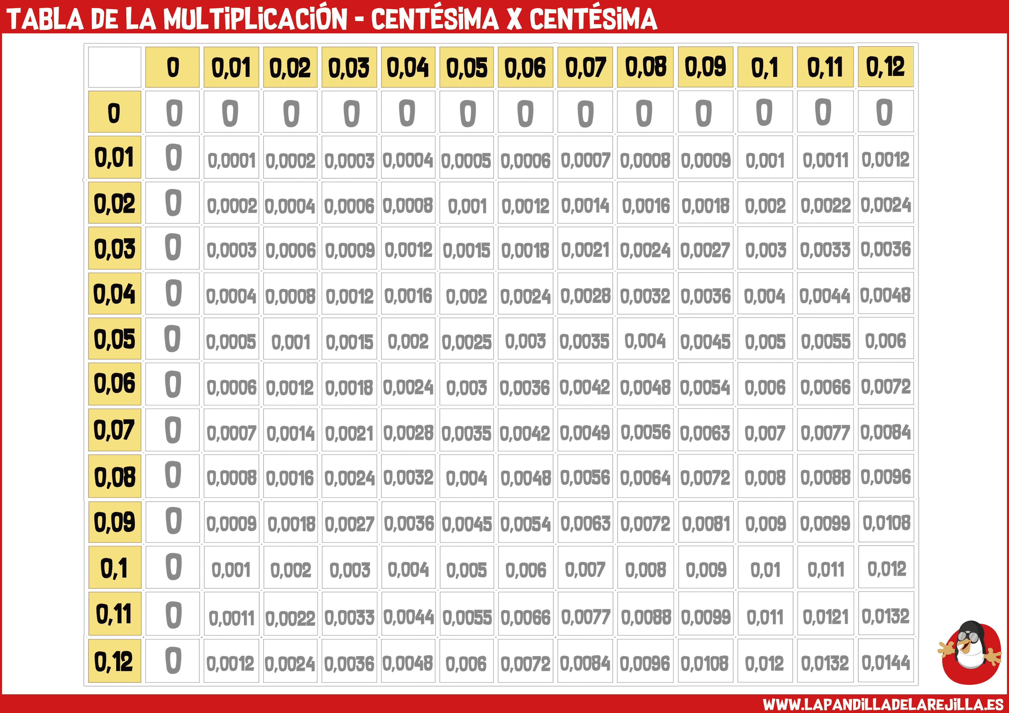 Tabla de la Multiplicacion - Centesima x Centesima