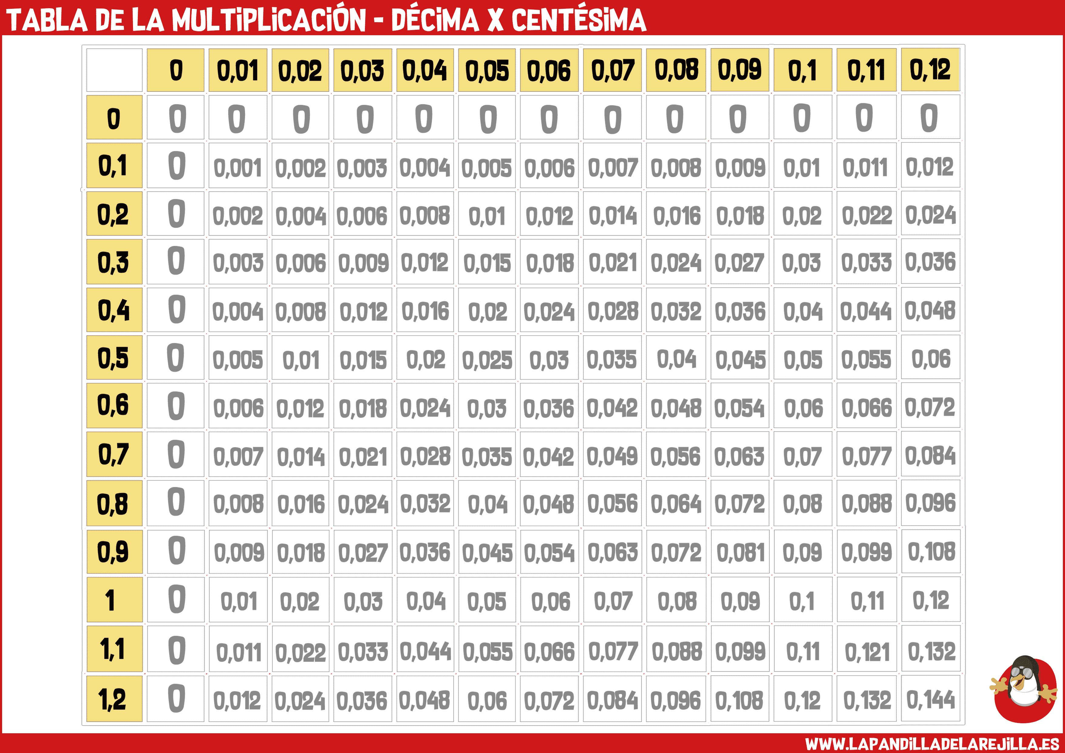 Tabla de la Multiplicacion - Decima x Centesima