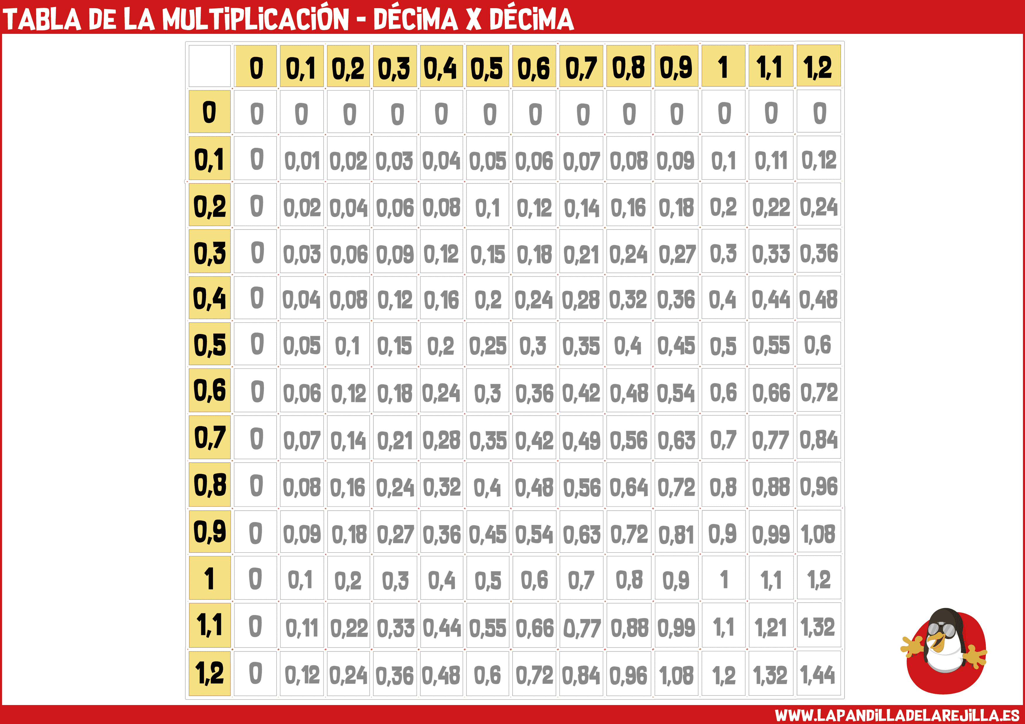 Tabla de la Multiplicacion - Decima x Decima