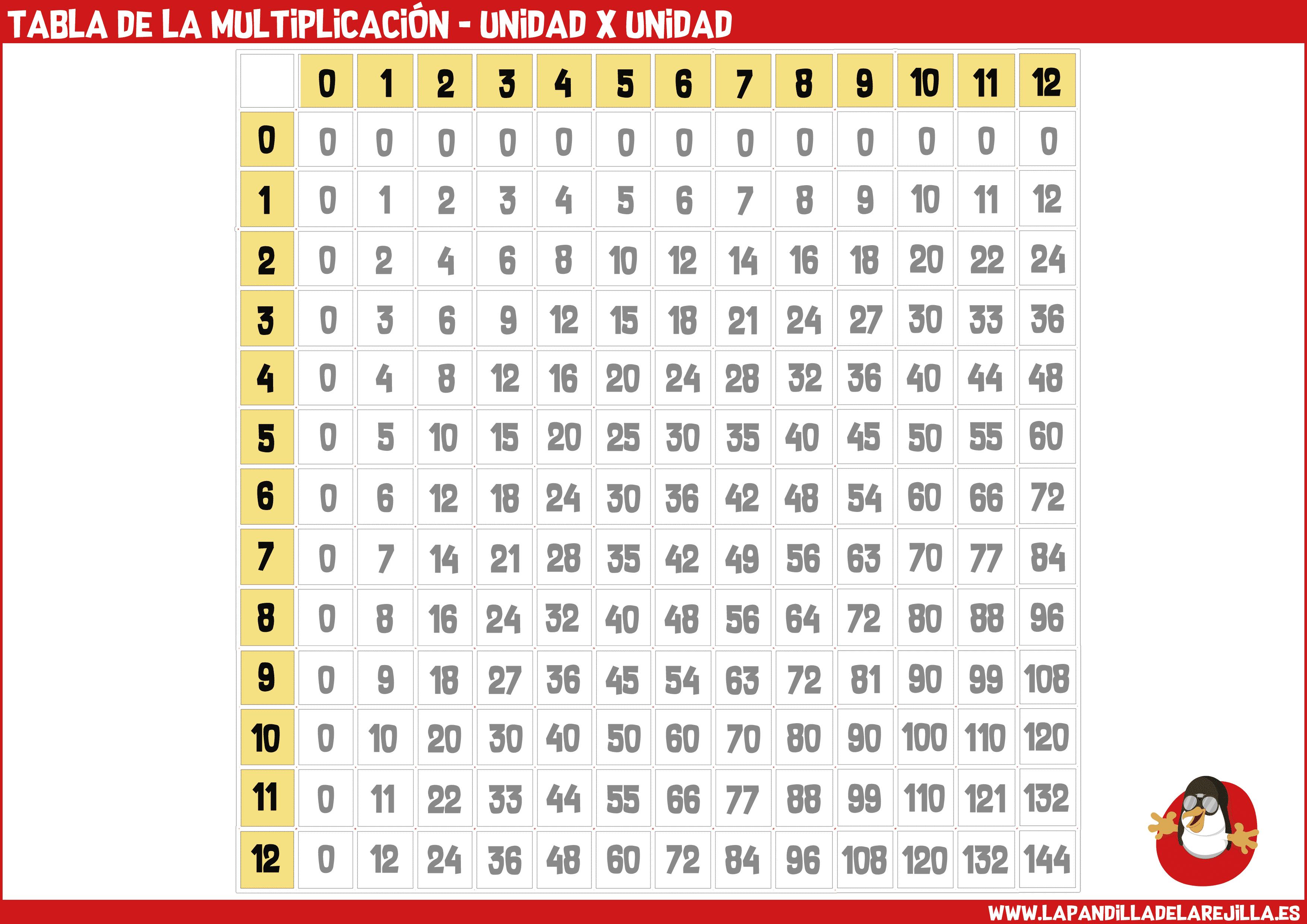 Tabla de la Multiplicacion - Unidad x Unidad